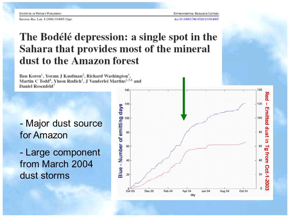 - Major dust source for Amazon - Large component from March 2004 dust storms