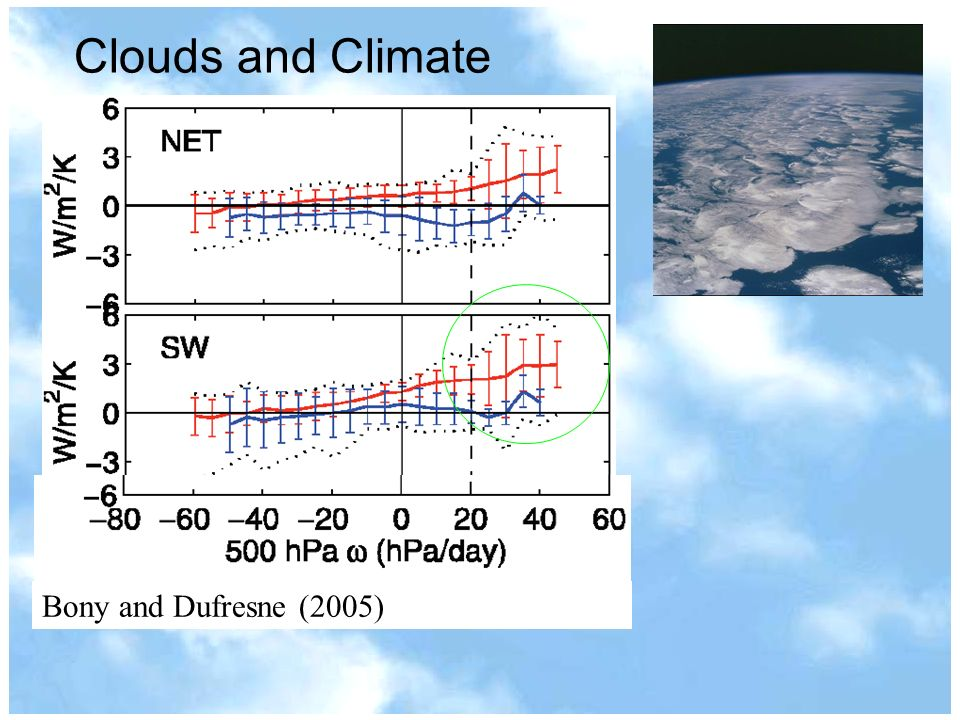 Intro 3 Clouds and climate Bony and Dufresne (2005) Clouds and Climate