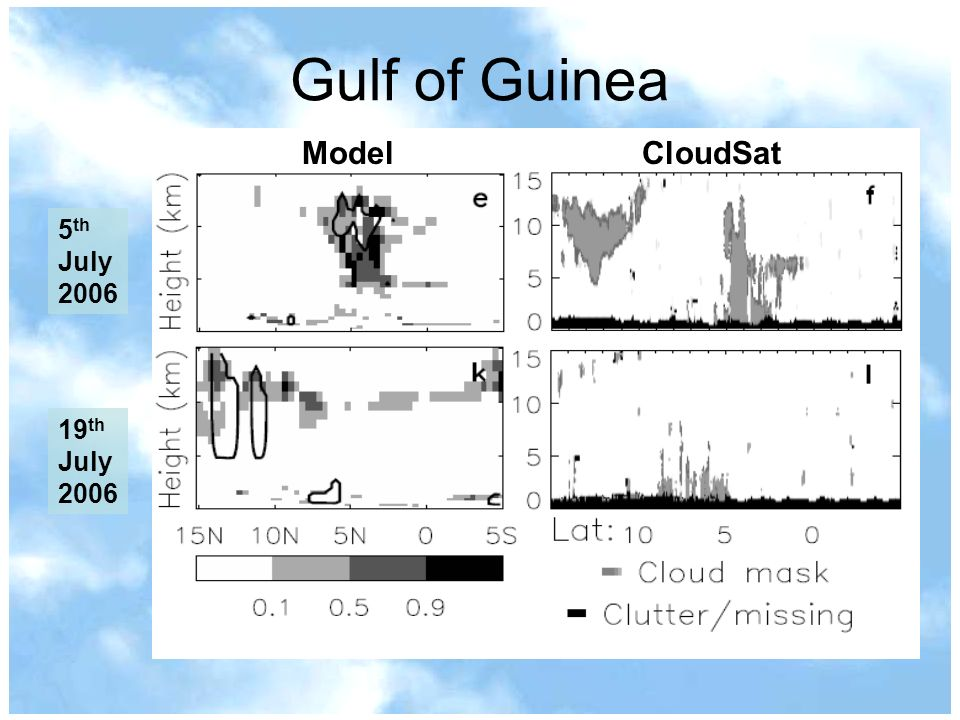 Gulf of Guinea ModelCloudSat 5 th July 2006 19 th July 2006