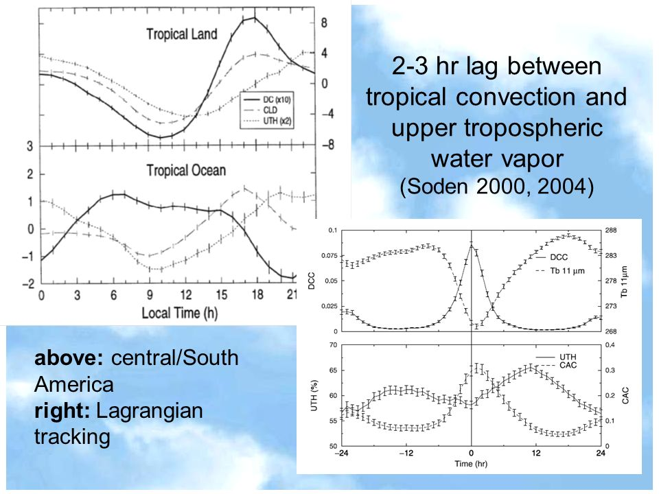 2-3 hr lag between tropical convection and upper tropospheric water vapor (Soden 2000, 2004) above: central/South America right: Lagrangian tracking