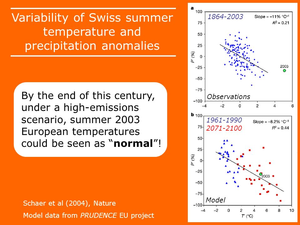 Schaer et al (2004), Nature Model data from PRUDENCE EU project Variability of Swiss summer temperature and precipitation anomalies By the end of this century, under a high-emissions scenario, summer 2003 European temperatures could be seen as normal.