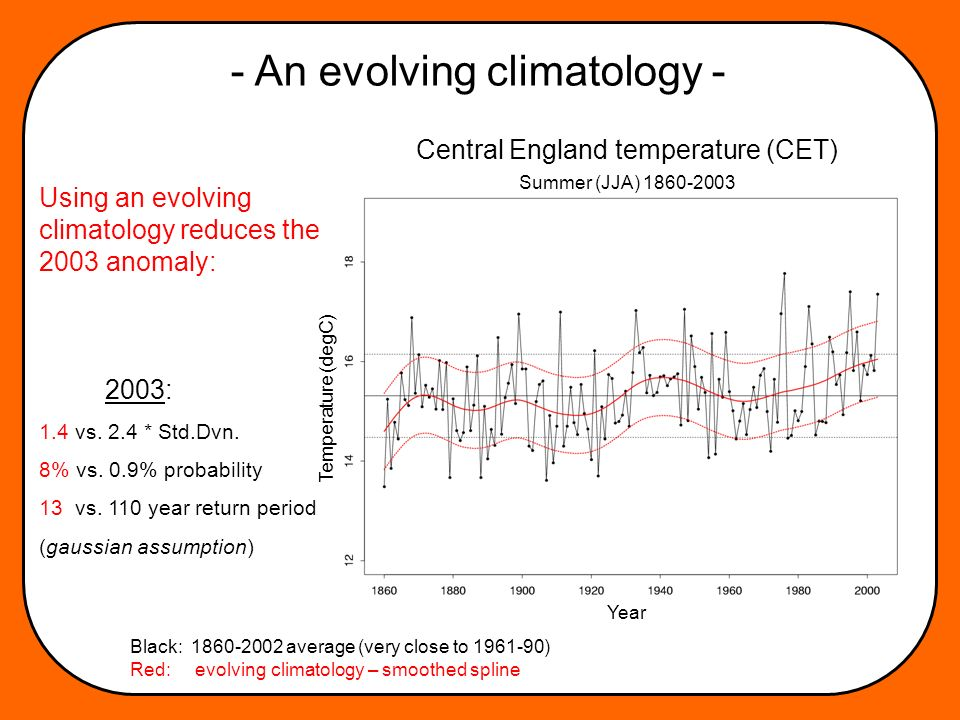 - An evolving climatology - Using an evolving climatology reduces the 2003 anomaly: 2003: 1.4 vs.