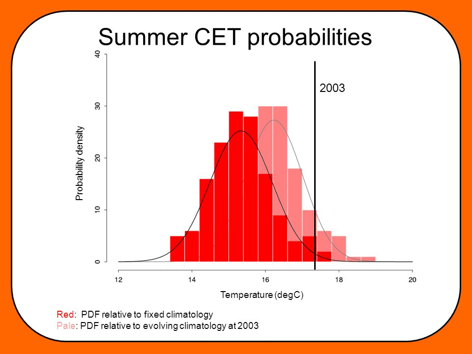 Summer CET probabilities 2003 Temperature (degC) Probability density Red: PDF relative to fixed climatology Pale: PDF relative to evolving climatology at 2003