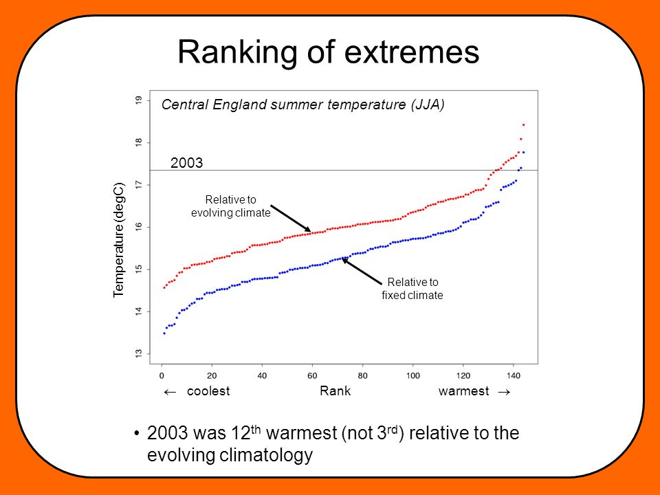 Ranking of extremes 2003 was 12 th warmest (not 3 rd ) relative to the evolving climatology coolest Rank warmest Temperature (degC) Central England summer temperature (JJA) 2003 Relative to fixed climate Relative to evolving climate