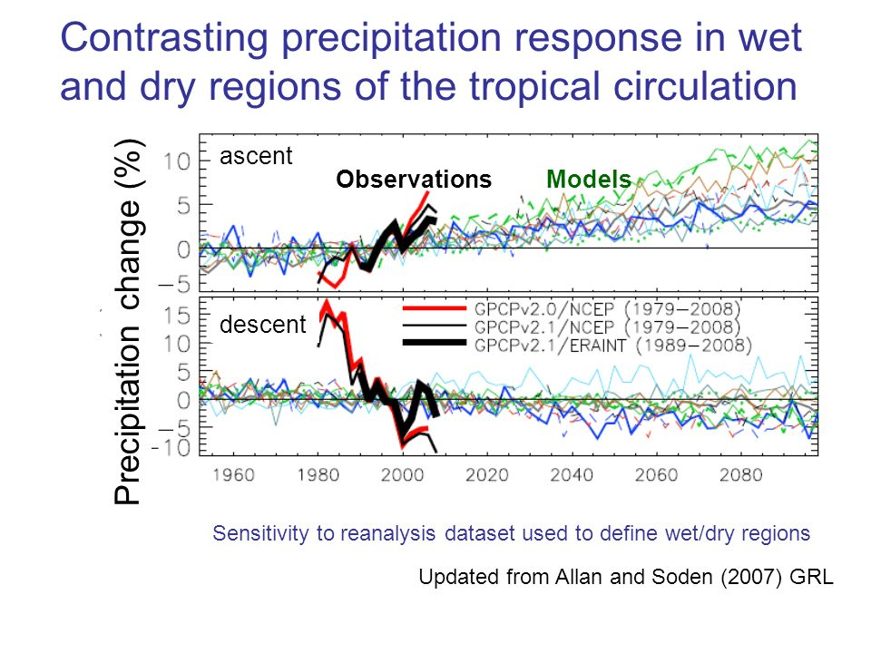 Contrasting precipitation response in wet and dry regions of the tropical circulation Updated from Allan and Soden (2007) GRL descent ascent ModelsObservations Precipitation change (%) Sensitivity to reanalysis dataset used to define wet/dry regions