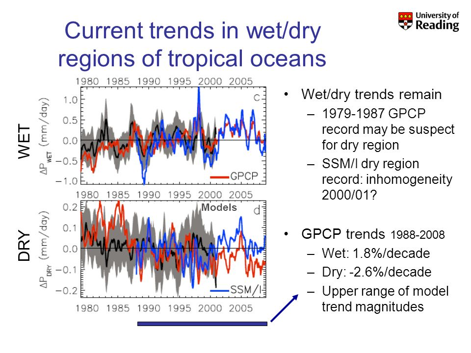 Current trends in wet/dry regions of tropical oceans Wet/dry trends remain –1979-1987 GPCP record may be suspect for dry region –SSM/I dry region record: inhomogeneity 2000/01.