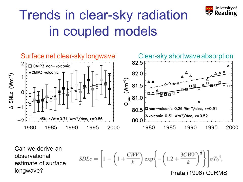 Trends in clear-sky radiation in coupled models Clear-sky shortwave absorptionSurface net clear-sky longwave Can we derive an observational estimate of surface longwave.