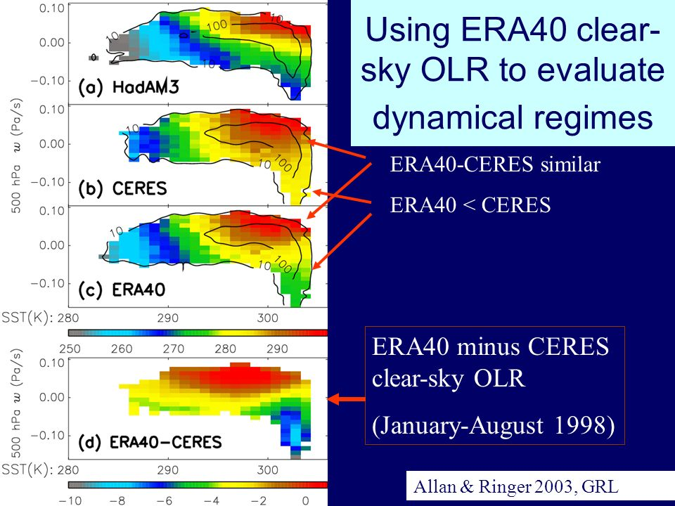 IRS2004, Busan, August 2004 Using ERA40 clear- sky OLR to evaluate dynamical regimes ERA40-CERES similar ERA40 < CERES ERA40 minus CERES clear-sky OLR (January-August 1998) Allan & Ringer 2003, GRL