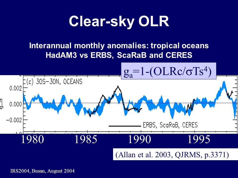 IRS2004, Busan, August 2004 Clear-sky OLR Interannual monthly anomalies: tropical oceans HadAM3 vs ERBS, ScaRaB and CERES g a =1-(OLRc/ Ts 4 ) (Allan et al.