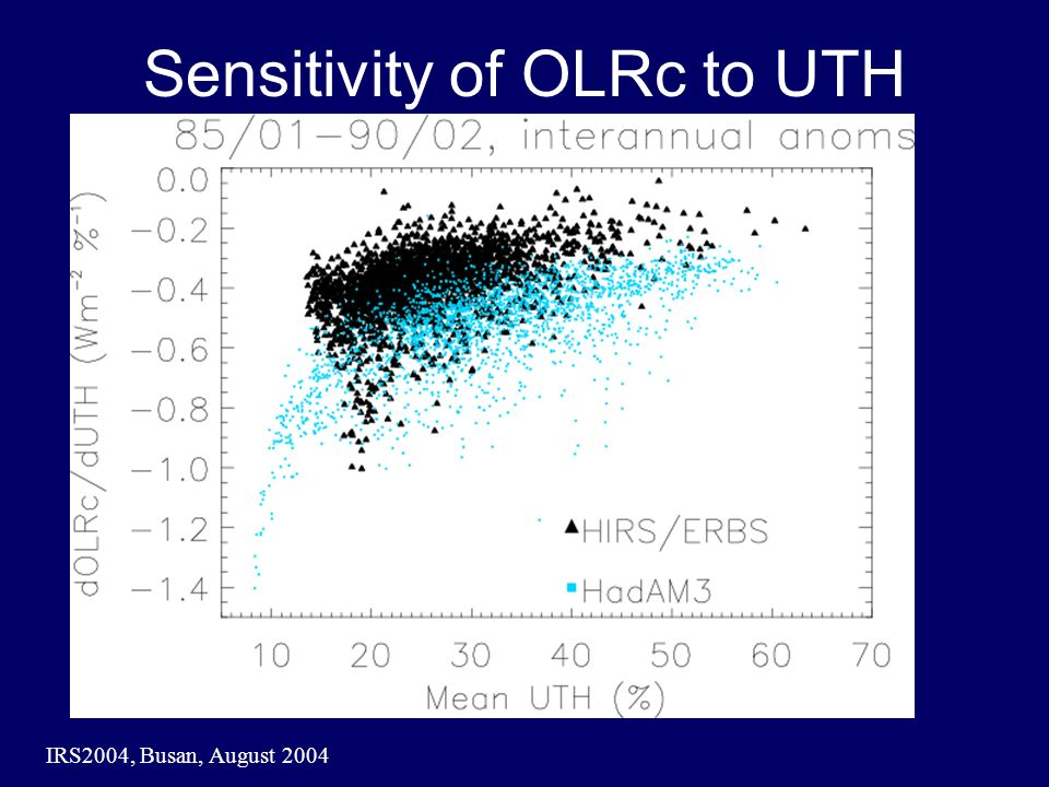 IRS2004, Busan, August 2004 Sensitivity of OLRc to UTH
