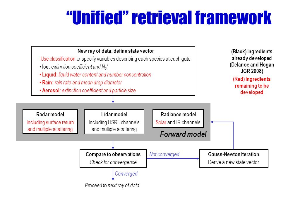 Unified retrieval framework New ray of data: define state vector Use classification to specify variables describing each species at each gate Ice: extinction coefficient and N 0 * Liquid: liquid water content and number concentration Rain: rain rate and mean drop diameter Aerosol: extinction coefficient and particle size Radar model Including surface return and multiple scattering Lidar model Including HSRL channels and multiple scattering Radiance model Solar and IR channels Compare to observations Check for convergence Gauss-Newton iteration Derive a new state vector Forward model Not converged Converged Proceed to next ray of data (Black) Ingredients already developed (Delanoe and Hogan JGR 2008) (Red) Ingredients remaining to be developed