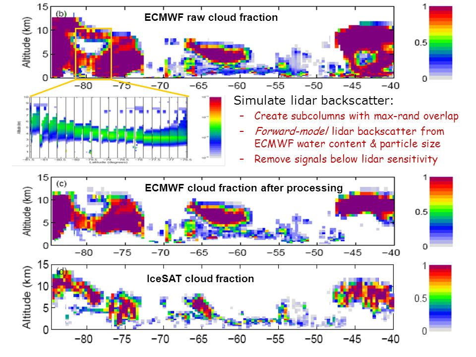 Simulate lidar backscatter: –Create subcolumns with max-rand overlap –Forward-model lidar backscatter from ECMWF water content & particle size –Remove signals below lidar sensitivity ECMWF raw cloud fraction ECMWF cloud fraction after processing IceSAT cloud fraction