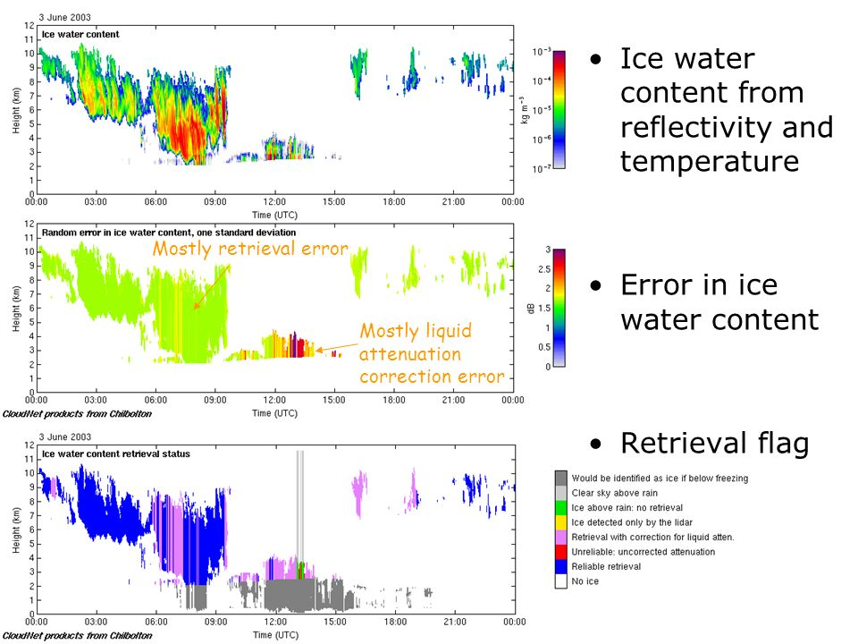 Ice water content from reflectivity and temperature Error in ice water content Retrieval flag Mostly retrieval error Mostly liquid attenuation correction error