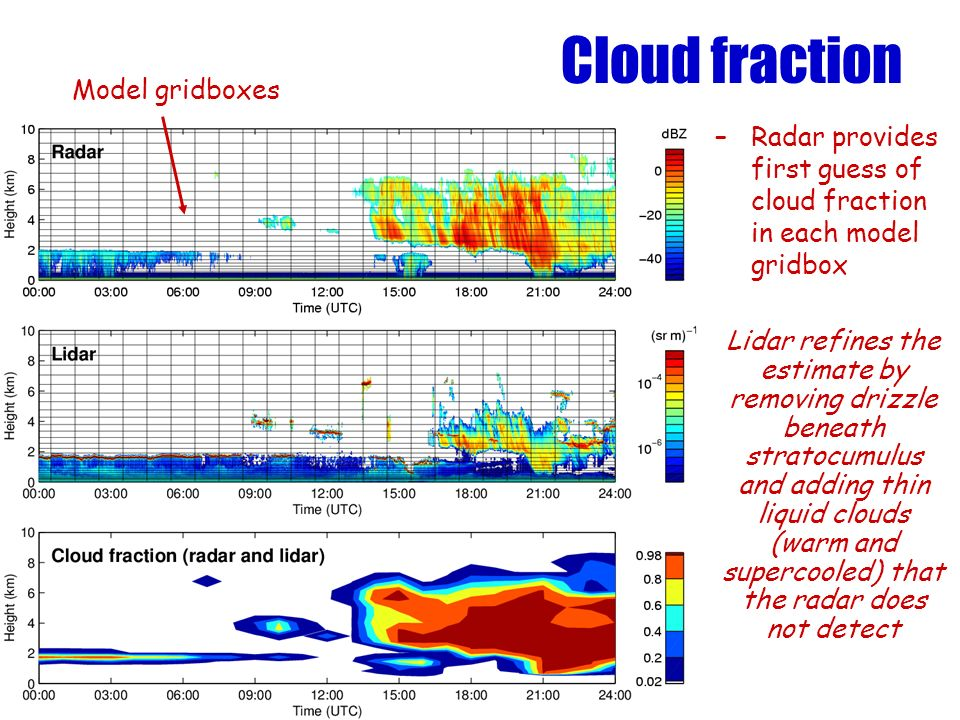 Cloud fraction –Radar provides first guess of cloud fraction in each model gridbox Lidar refines the estimate by removing drizzle beneath stratocumulus and adding thin liquid clouds (warm and supercooled) that the radar does not detect Model gridboxes