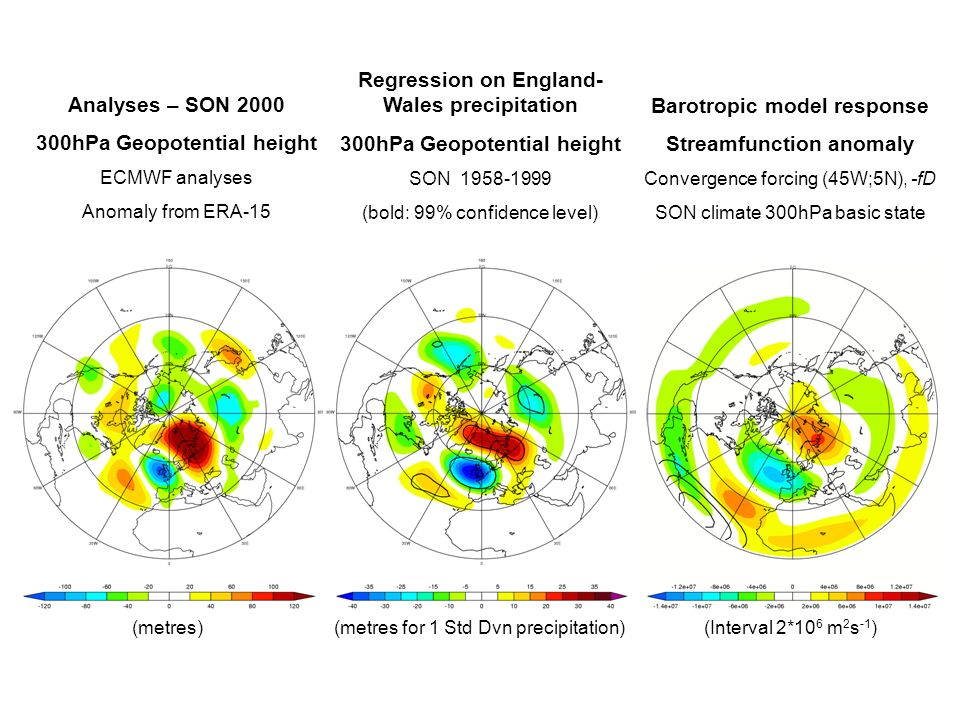 Analyses – SON hPa Geopotential height ECMWF analyses Anomaly from ERA-15 (metres) Regression on England- Wales precipitation 300hPa Geopotential height SON (bold: 99% confidence level) (metres for 1 Std Dvn precipitation) Barotropic model response Streamfunction anomaly Convergence forcing (45W;5N), -fD SON climate 300hPa basic state (Interval 2*10 6 m 2 s -1 )