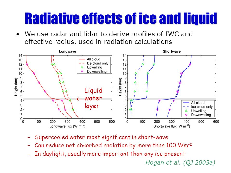 We use radar and lidar to derive profiles of IWC and effective radius, used in radiation calculations –Supercooled water most significant in short-wave –Can reduce net absorbed radiation by more than 100 Wm -2 –In daylight, usually more important than any ice present Radiative effects of ice and liquid Hogan et al.