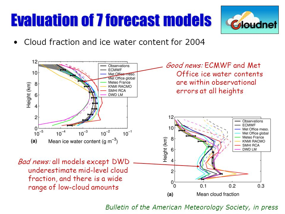 Evaluation of 7 forecast models Cloud fraction and ice water content for 2004 Bulletin of the American Meteorology Society, in press Good news: ECMWF and Met Office ice water contents are within observational errors at all heights Bad news: all models except DWD underestimate mid-level cloud fraction, and there is a wide range of low-cloud amounts