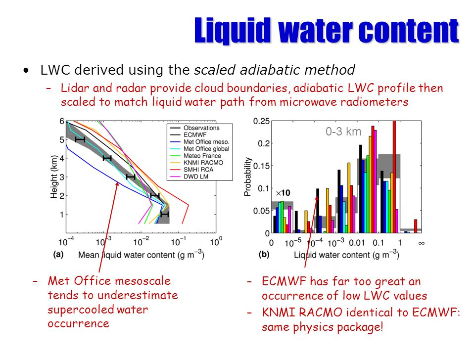 Liquid water content LWC derived using the scaled adiabatic method –Lidar and radar provide cloud boundaries, adiabatic LWC profile then scaled to match liquid water path from microwave radiometers –Met Office mesoscale tends to underestimate supercooled water occurrence –ECMWF has far too great an occurrence of low LWC values –KNMI RACMO identical to ECMWF: same physics package.