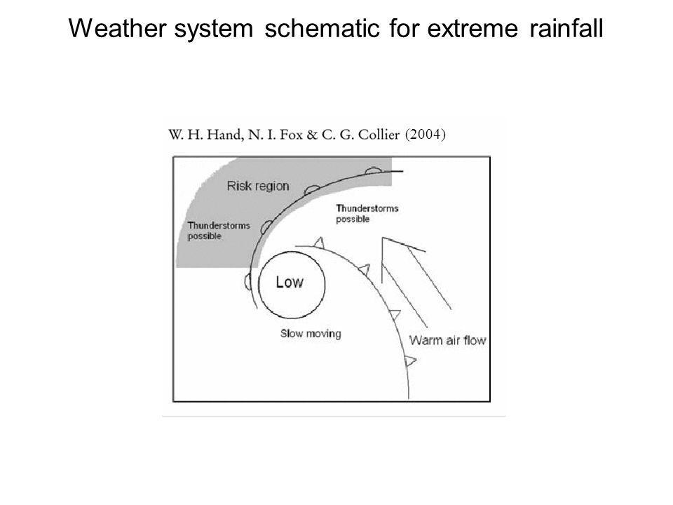 Weather system schematic for extreme rainfall (2004)