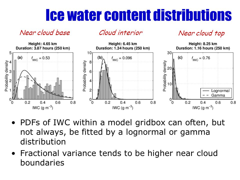 Ice water content distributions PDFs of IWC within a model gridbox can often, but not always, be fitted by a lognormal or gamma distribution Fractional variance tends to be higher near cloud boundaries Near cloud baseCloud interior Near cloud top