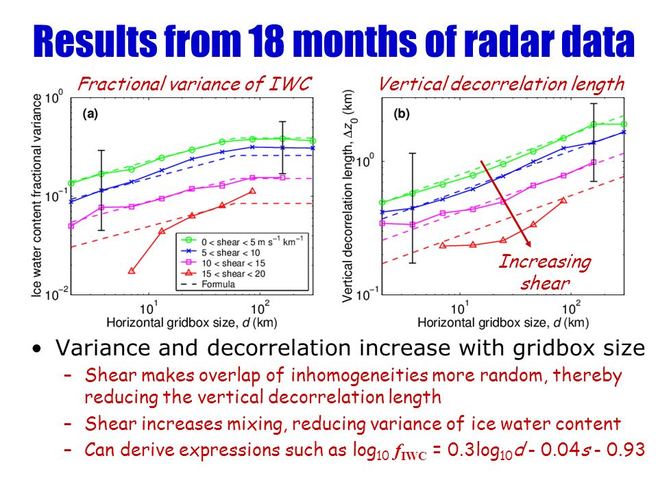 Results from 18 months of radar data Variance and decorrelation increase with gridbox size –Shear makes overlap of inhomogeneities more random, thereby reducing the vertical decorrelation length –Shear increases mixing, reducing variance of ice water content –Can derive expressions such as log 10 f IWC = 0.3log 10 d - 0.04s - 0.93 Fractional variance of IWCVertical decorrelation length Increasing shear