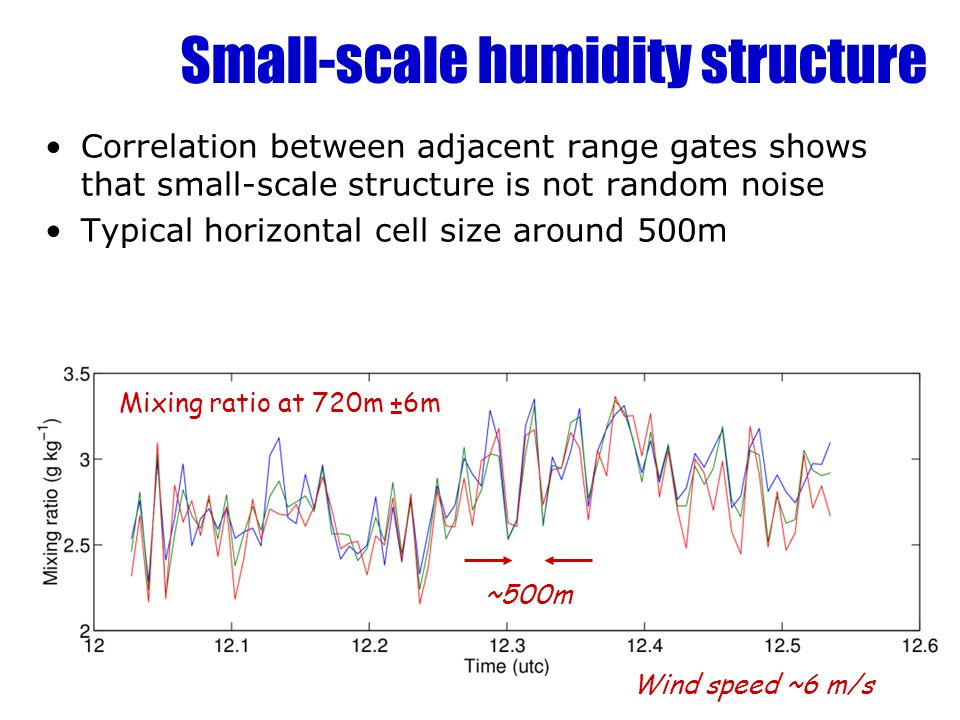 Small-scale humidity structure Correlation between adjacent range gates shows that small-scale structure is not random noise Typical horizontal cell size around 500m ~500m Mixing ratio at 720m ±6m Wind speed ~6 m/s