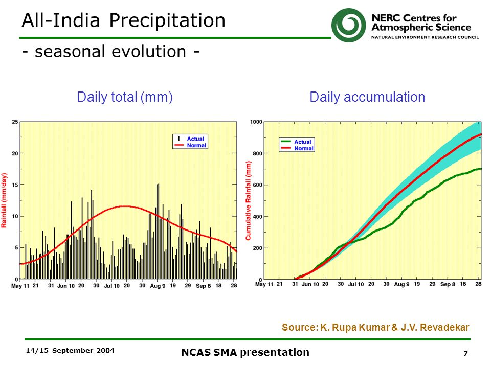 7 NCAS SMA presentation 14/15 September 2004 Daily total (mm)Daily accumulation All-India Precipitation - seasonal evolution - Source: K.