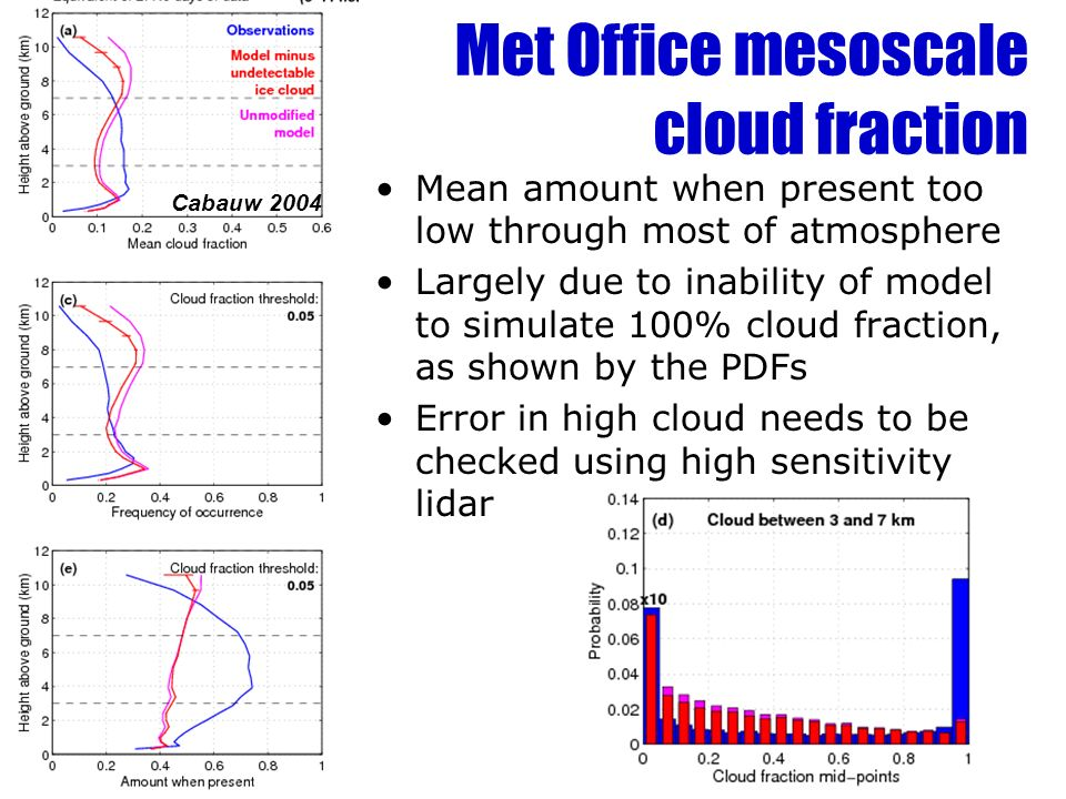 Met Office mesoscale cloud fraction Mean amount when present too low through most of atmosphere Largely due to inability of model to simulate 100% cloud fraction, as shown by the PDFs Error in high cloud needs to be checked using high sensitivity lidar Cabauw 2004