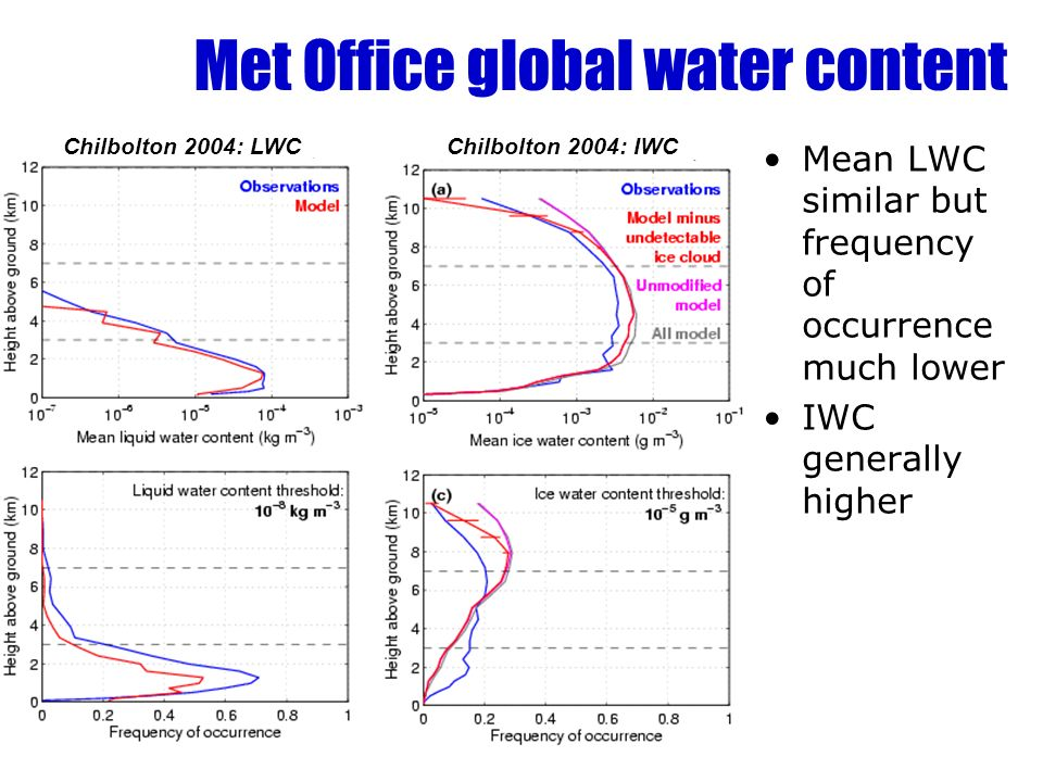 Met Office global water content Mean LWC similar but frequency of occurrence much lower IWC generally higher Chilbolton 2004: LWCChilbolton 2004: IWC