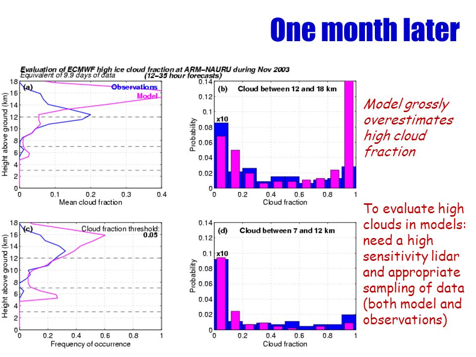One month later Model grossly overestimates high cloud fraction To evaluate high clouds in models: need a high sensitivity lidar and appropriate sampling of data (both model and observations)
