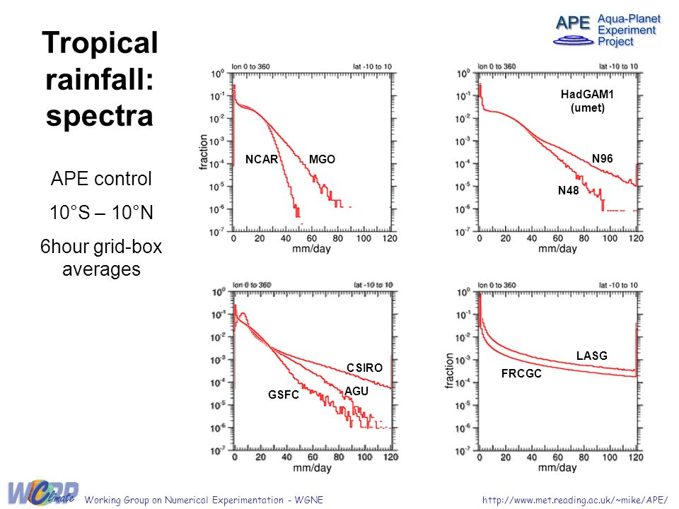 Tropical rainfall: spectra APE control 10°S – 10°N 6hour grid-box averages LASG FRCGC HadGAM1 (umet) N48 N96 AGU GSFC CSIRO MGONCAR http://www.met.reading.ac.uk/~mike/APE/Working Group on Numerical Experimentation - WGNE