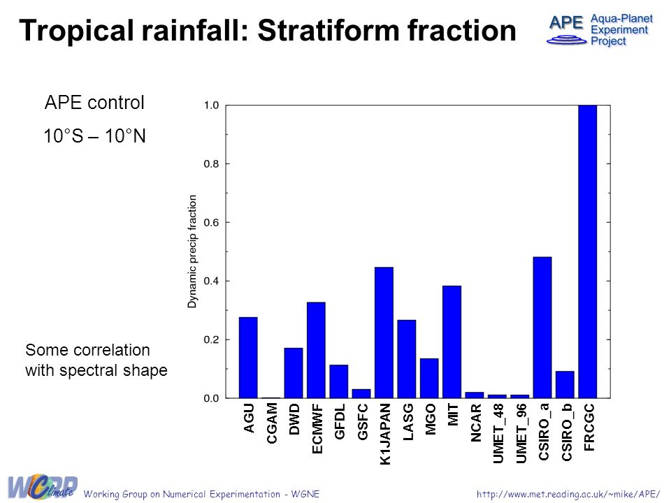 Tropical rainfall: Stratiform fraction APE control 10°S – 10°N http://www.met.reading.ac.uk/~mike/APE/Working Group on Numerical Experimentation - WGNE AGU CGAM DWD ECMWF GFDL GSFC K1JAPAN LASG MGO MIT NCAR UMET_48 UMET_96 CSIRO_a CSIRO_b FRCGC Some correlation with spectral shape