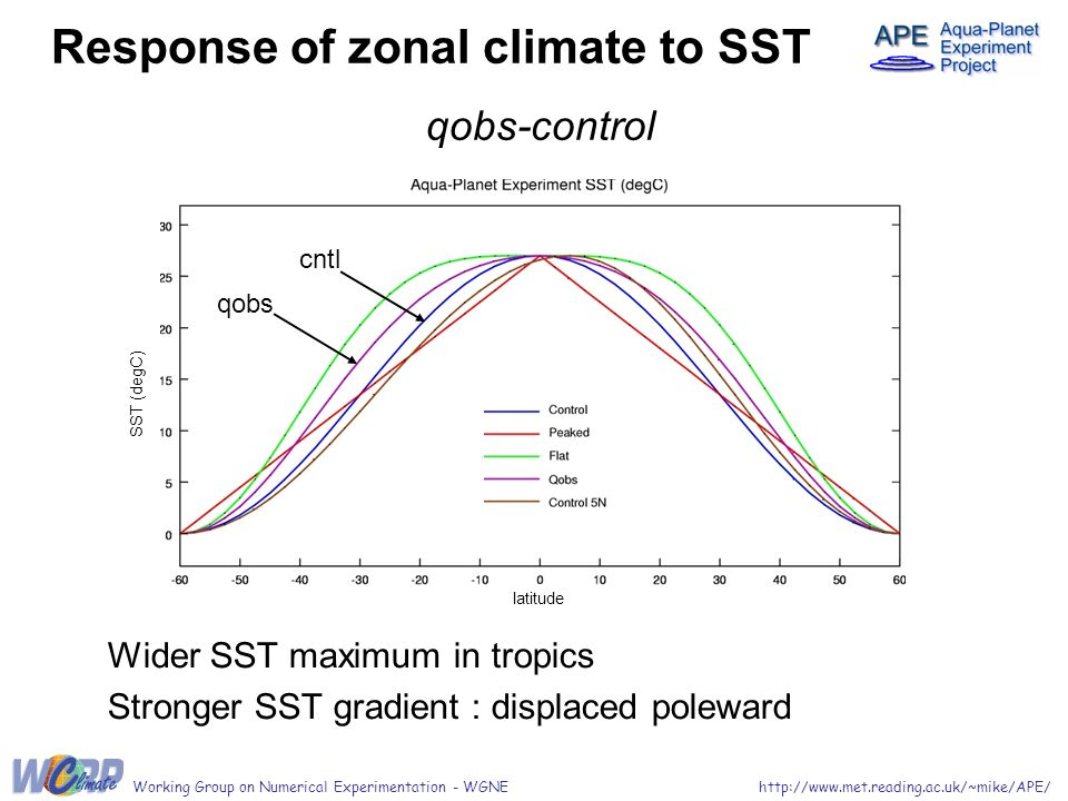 Wider SST maximum in tropics Stronger SST gradient : displaced poleward Response of zonal climate to SST qobs-control Working Group on Numerical Experimentation - WGNEhttp://www.met.reading.ac.uk/~mike/APE/ cntl qobs latitude SST (degC)