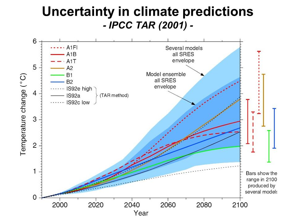 IPCC (2001) Climate changes over the next few decades are predicted to be much larger than we have seen so far… Uncertainty in climate predictions - IPCC TAR (2001) -