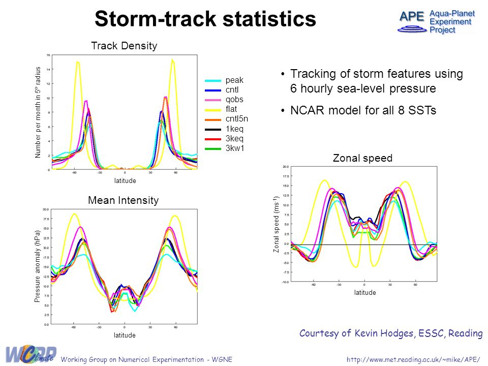 Working Group on Numerical Experimentation - WGNE Storm-track statistics Tracking of storm features using 6 hourly sea-level pressure NCAR model for all 8 SSTs Courtesy of Kevin Hodges, ESSC, Reading Mean Intensity latitude Pressure anomaly (hPa) Track Density latitude Number per month in 5º radius peak cntl qobs flat cntl5n 1keq 3keq 3kw1 Zonal speed Zonal speed (ms -1 ) latitude