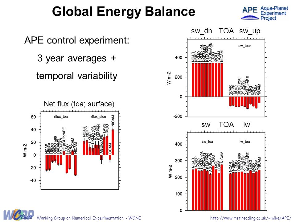 Global Energy Balance APE control experiment: 3 year averages + temporal variability Net flux (toa; surface) sw_dn TOA sw_up sw TOA lw http://www.met.reading.ac.uk/~mike/APE/Working Group on Numerical Experimentation - WGNE