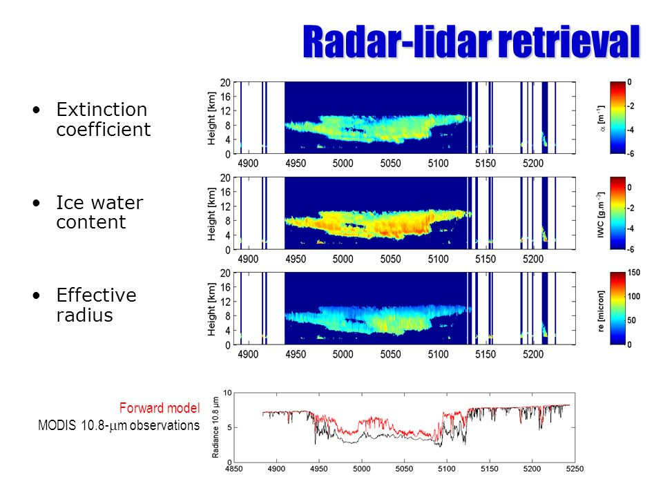 Extinction coefficient Ice water content Effective radius Forward model MODIS m observations Radar-lidar retrieval