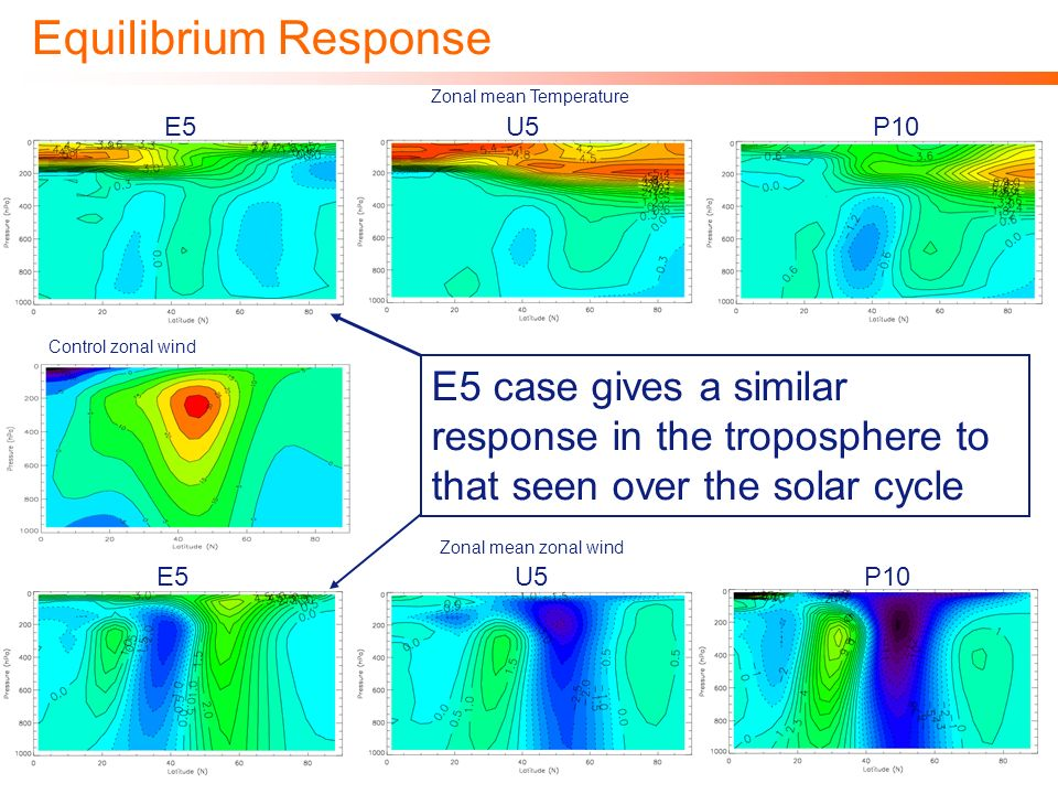 Equilibrium Response Zonal mean Temperature Zonal mean zonal wind Control zonal wind E5U5P10 E5U5P10 E5 case gives a similar response in the troposphere to that seen over the solar cycle