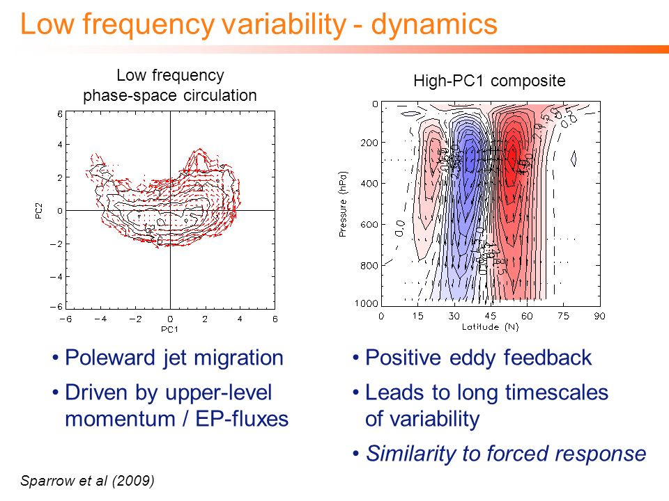 Poleward jet migration Driven by upper-level momentum / EP-fluxes Low frequency variability - dynamics Sparrow et al (2009) Low frequency phase-space circulation Positive eddy feedback Leads to long timescales of variability Similarity to forced response High-PC1 composite