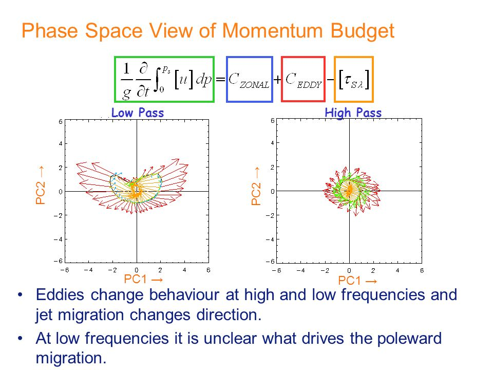 Phase Space View of Momentum Budget Eddies change behaviour at high and low frequencies and jet migration changes direction.