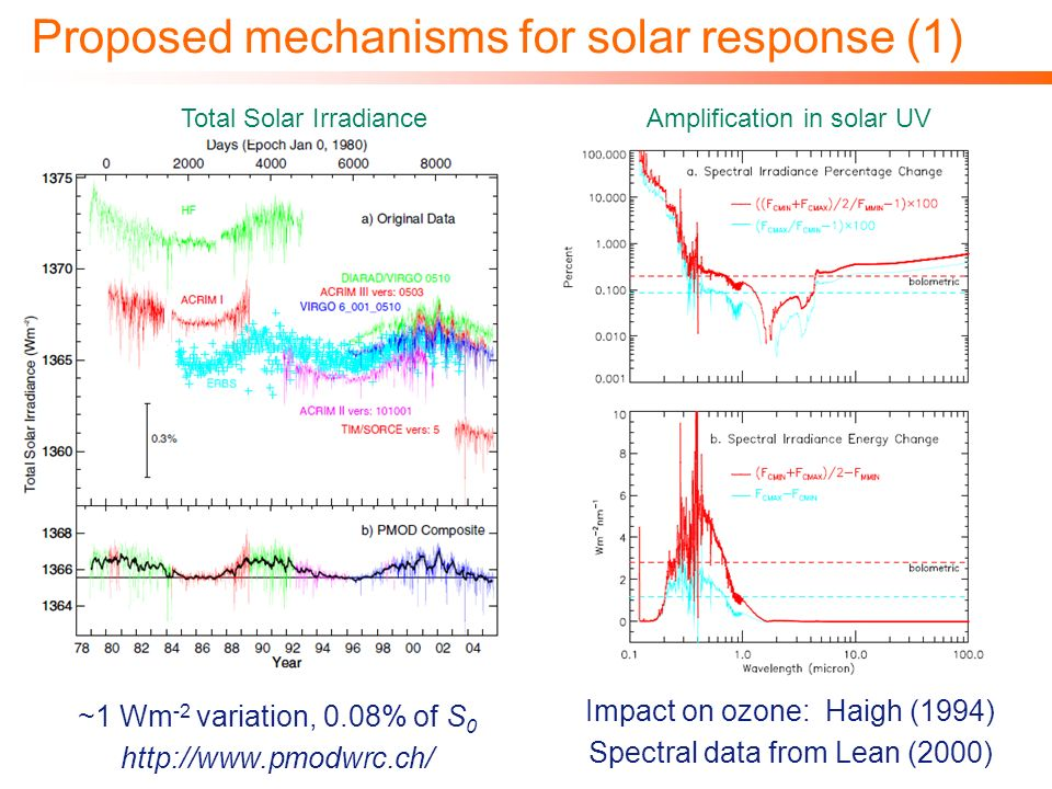Proposed mechanisms for solar response (1) ~1 Wm -2 variation, 0.08% of S 0 http://www.pmodwrc.ch/ Total Solar IrradianceAmplification in solar UV Impact on ozone: Haigh (1994) Spectral data from Lean (2000)