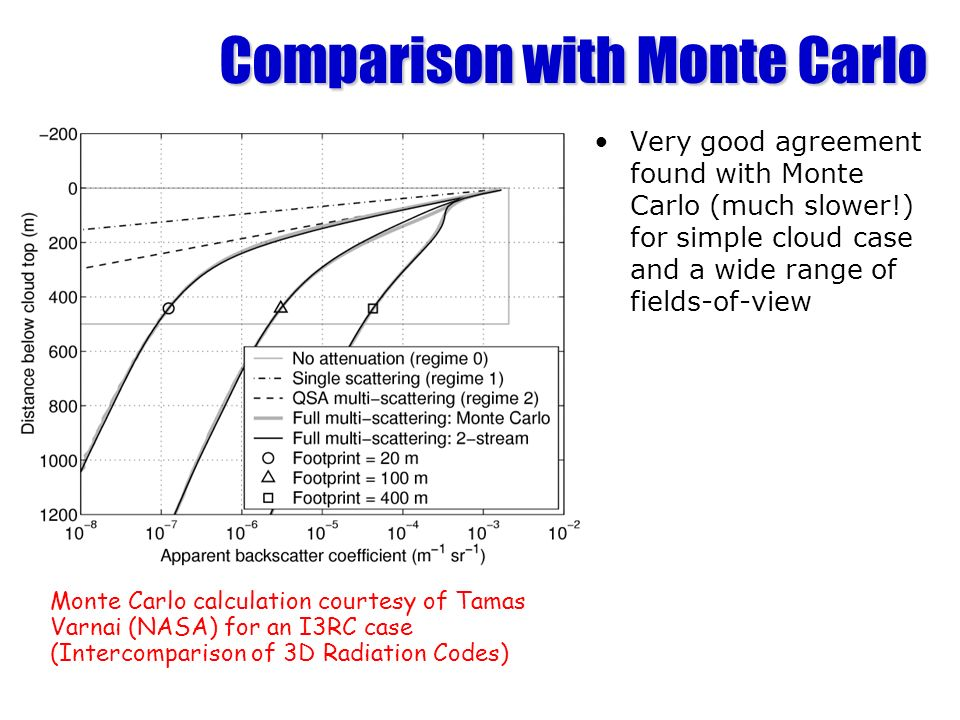 Comparison with Monte Carlo Very good agreement found with Monte Carlo (much slower!) for simple cloud case and a wide range of fields-of-view Monte Carlo calculation courtesy of Tamas Varnai (NASA) for an I3RC case (Intercomparison of 3D Radiation Codes)