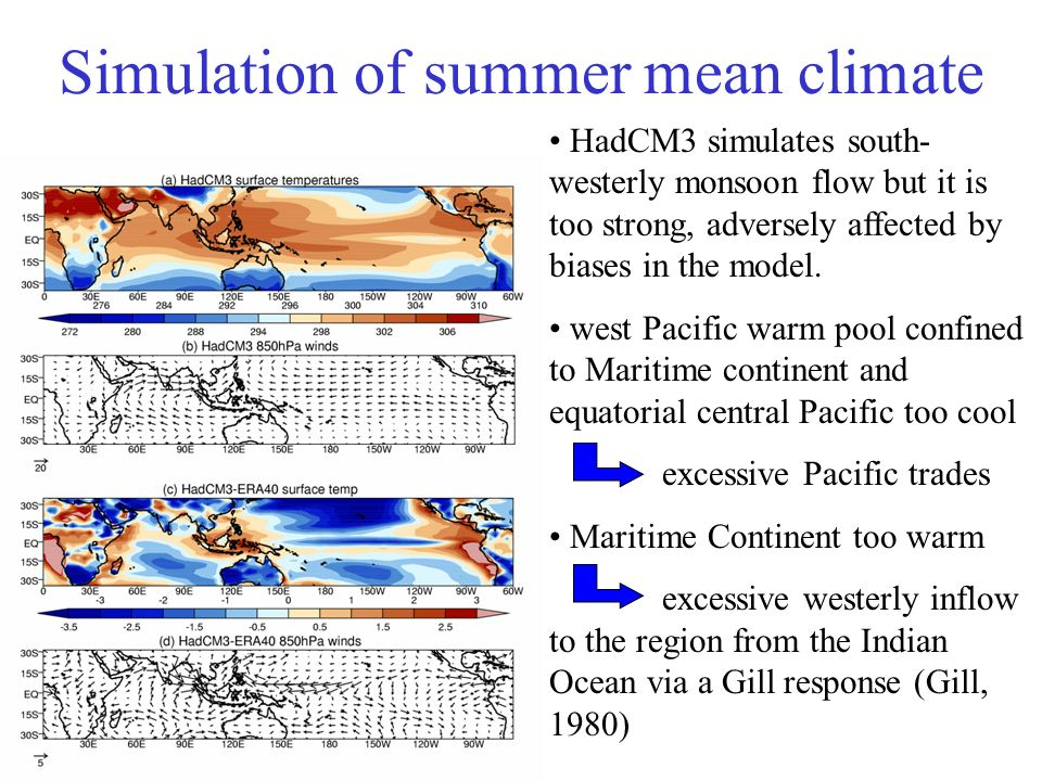 HadCM3 simulates south- westerly monsoon flow but it is too strong, adversely affected by biases in the model.