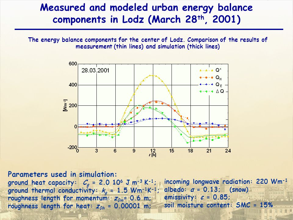The energy balance components for the center of Lodz.