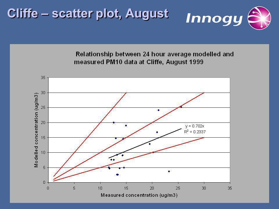 Cliffe – scatter plot, August