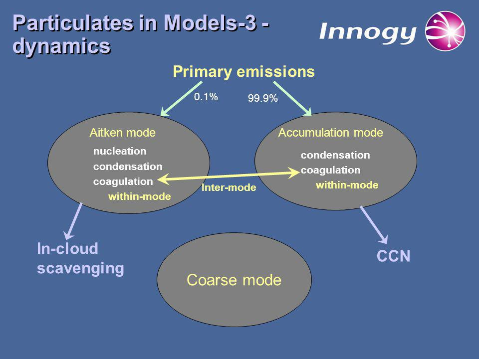 Particulates in Models-3 - dynamics Coarse mode Aitken modeAccumulation mode nucleation condensation coagulation condensation coagulation Inter-mode within-mode CCN In-cloud scavenging Primary emissions 0.1% 99.9%