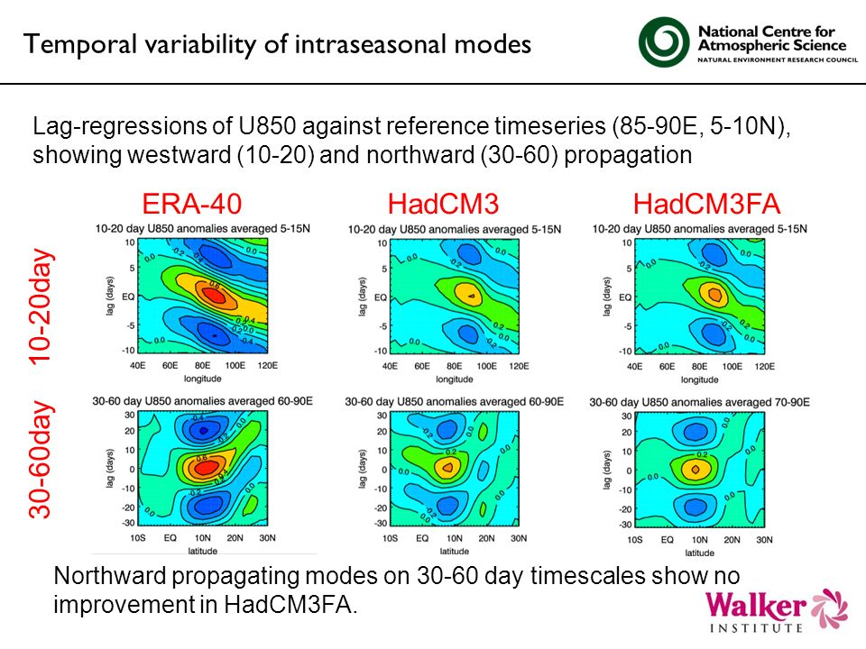 Temporal variability of intraseasonal modes HadCM3HadCM3FAERA-40 10-20day 30-60day Northward propagating modes on 30-60 day timescales show no improvement in HadCM3FA.
