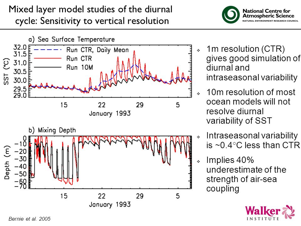 Mixed layer model studies of the diurnal cycle: Sensitivity to vertical resolution 1m resolution (CTR) gives good simulation of diurnal and intraseasonal variability 10m resolution of most ocean models will not resolve diurnal variability of SST Intraseasonal variability is ~0.4°C less than CTR Implies 40% underestimate of the strength of air-sea coupling Bernie et al.