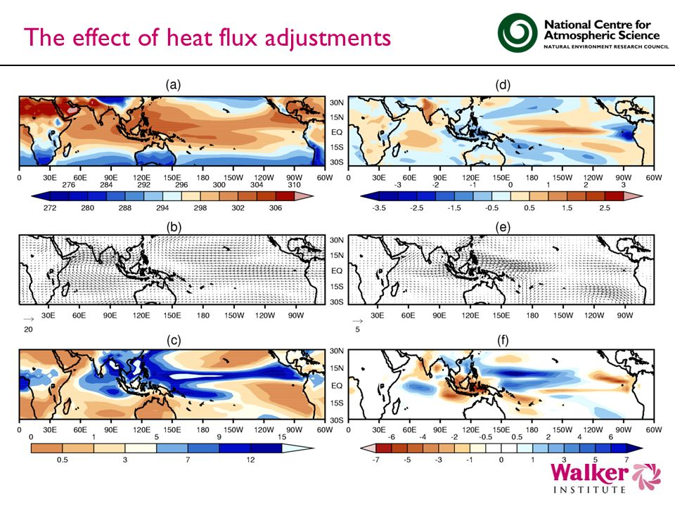 The effect of heat flux adjustments