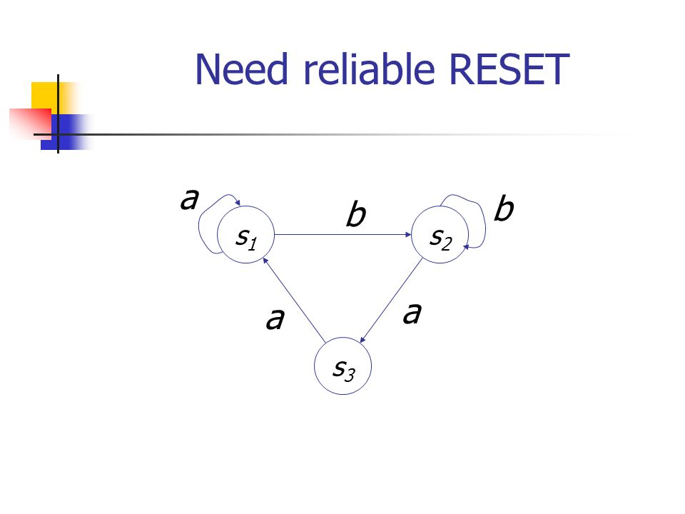 Conformance testing (cont.) a bb a a a a b b b a Need: bound on number of states of B. a